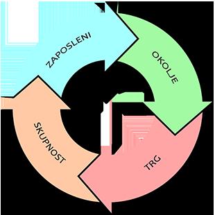 Krog družbene odgovornosti
